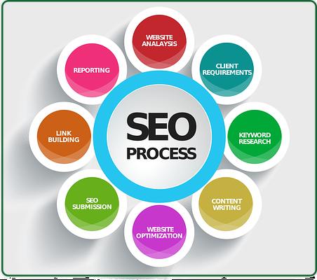 SEO продвижение сайтов под поисковую выдачу 1